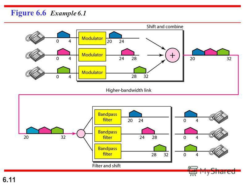 6.11 Figure 6.6 Example 6.1