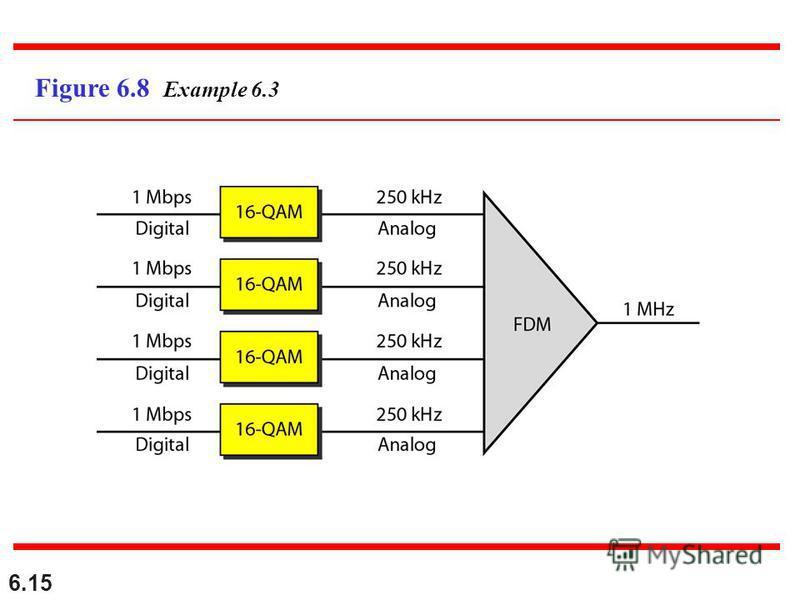 6.15 Figure 6.8 Example 6.3