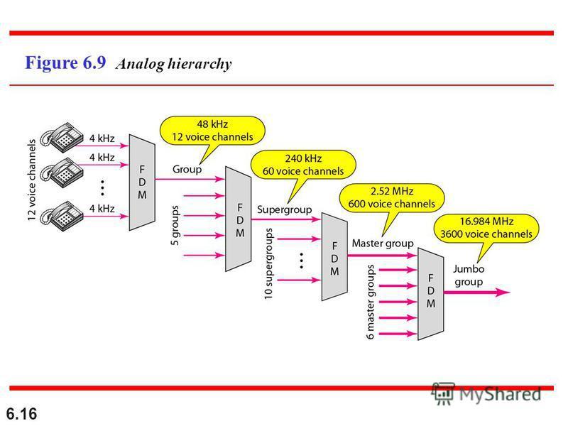 6.16 Figure 6.9 Analog hierarchy
