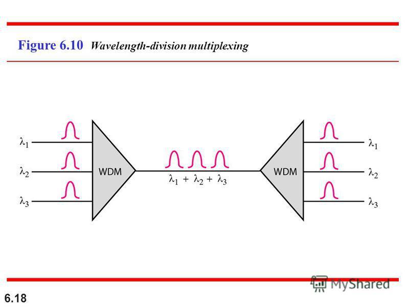6.18 Figure 6.10 Wavelength-division multiplexing