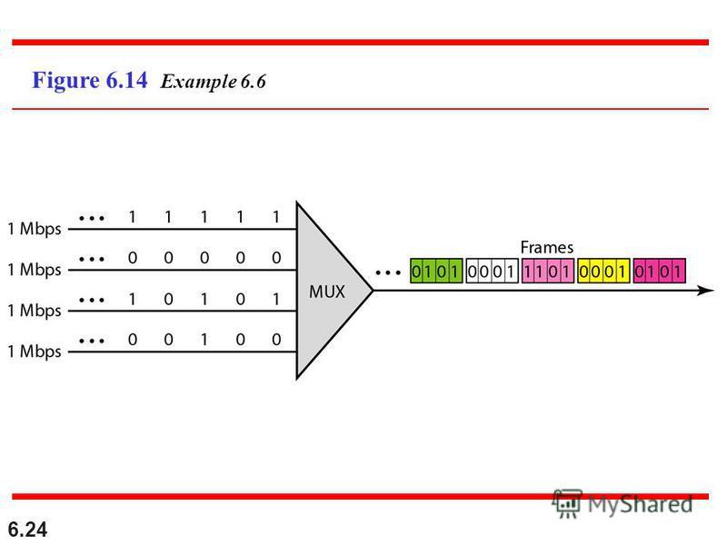 6.24 Figure 6.14 Example 6.6
