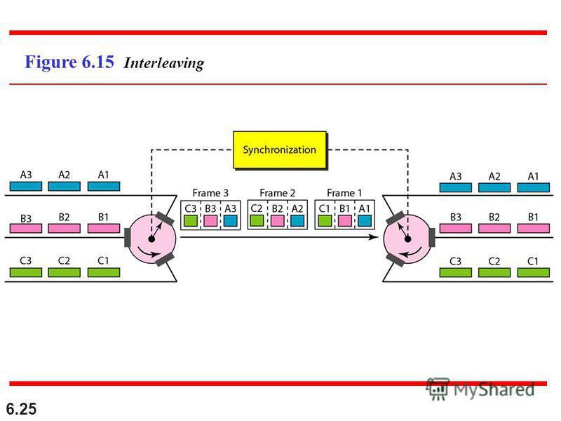 6.25 Figure 6.15 Interleaving