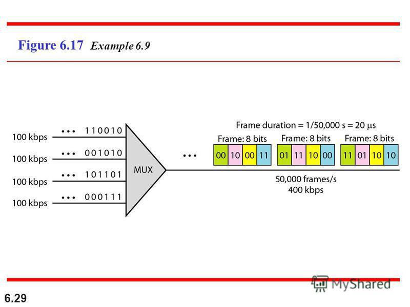 6.29 Figure 6.17 Example 6.9