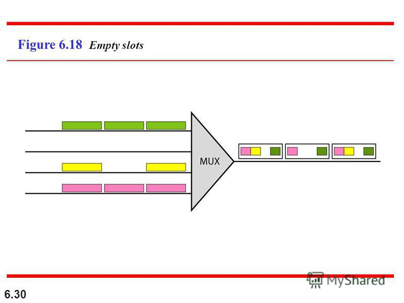 6.30 Figure 6.18 Empty slots