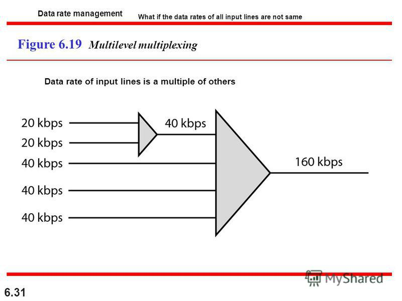 6.31 Figure 6.19 Multilevel multiplexing Data rate management What if the data rates of all input lines are not same Data rate of input lines is a multiple of others