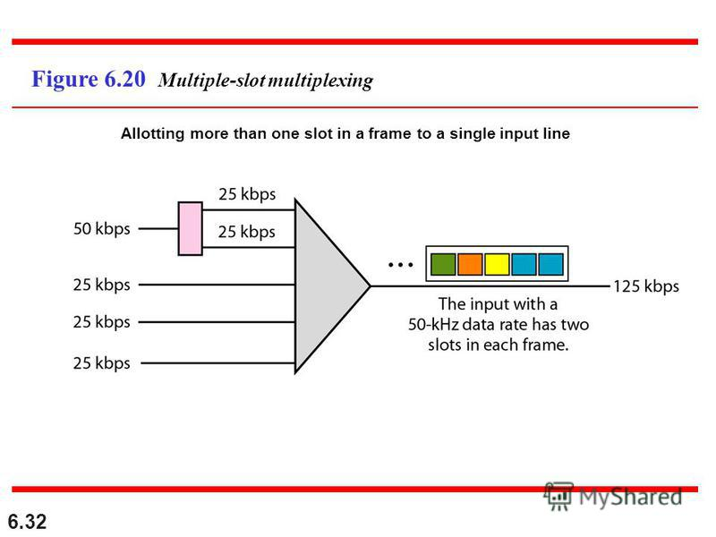 6.32 Figure 6.20 Multiple-slot multiplexing Allotting more than one slot in a frame to a single input line