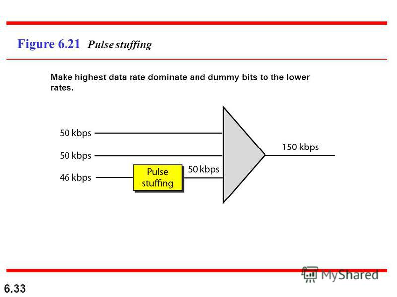 6.33 Figure 6.21 Pulse stuffing Make highest data rate dominate and dummy bits to the lower rates.
