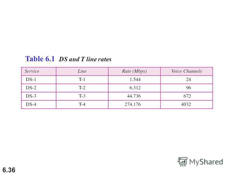 6.36 Table 6.1 DS and T line rates
