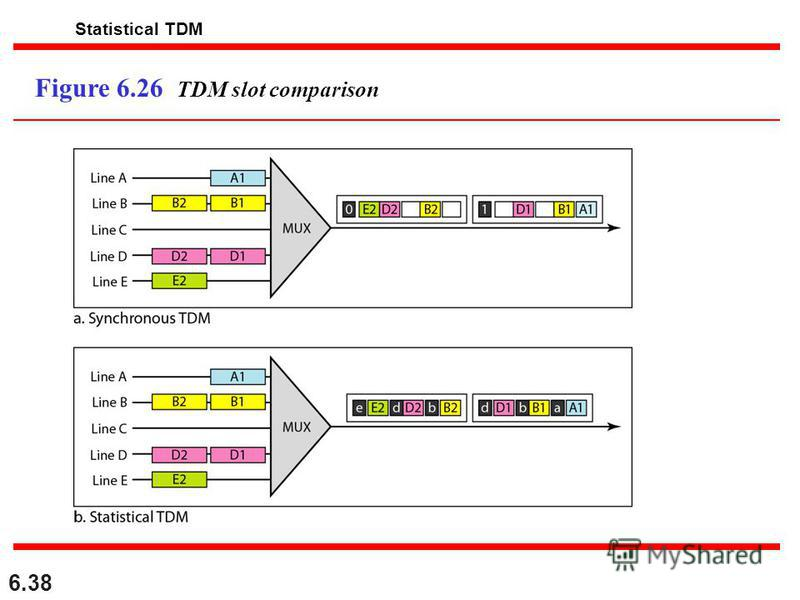 6.38 Figure 6.26 TDM slot comparison Statistical TDM
