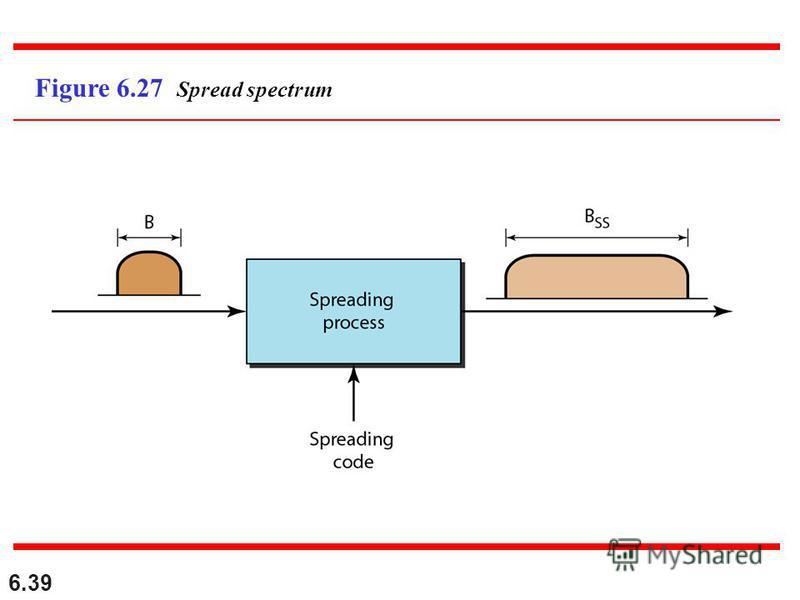 6.39 Figure 6.27 Spread spectrum
