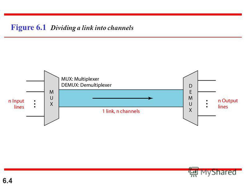 6.4 Figure 6.1 Dividing a link into channels