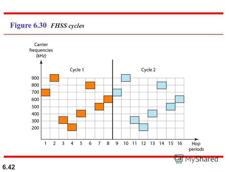 6.42 Figure 6.30 FHSS cycles