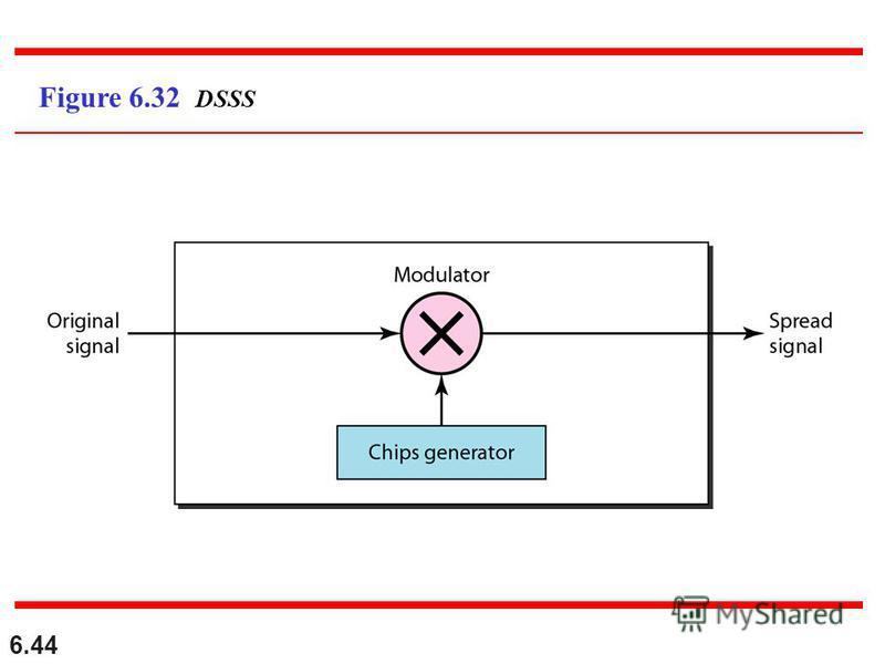 6.44 Figure 6.32 DSSS