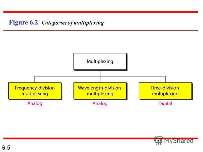 6.5 Figure 6.2 Categories of multiplexing