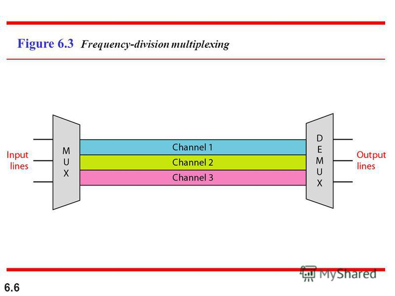 6.6 Figure 6.3 Frequency-division multiplexing