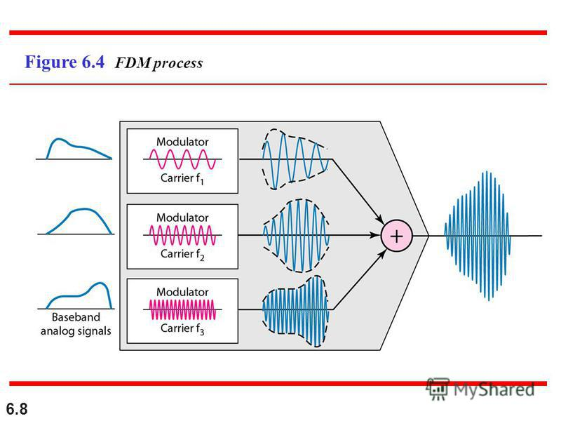 6.8 Figure 6.4 FDM process