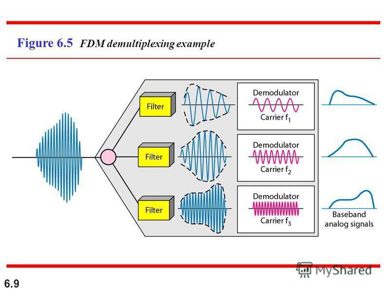 6.9 Figure 6.5 FDM demultiplexing example