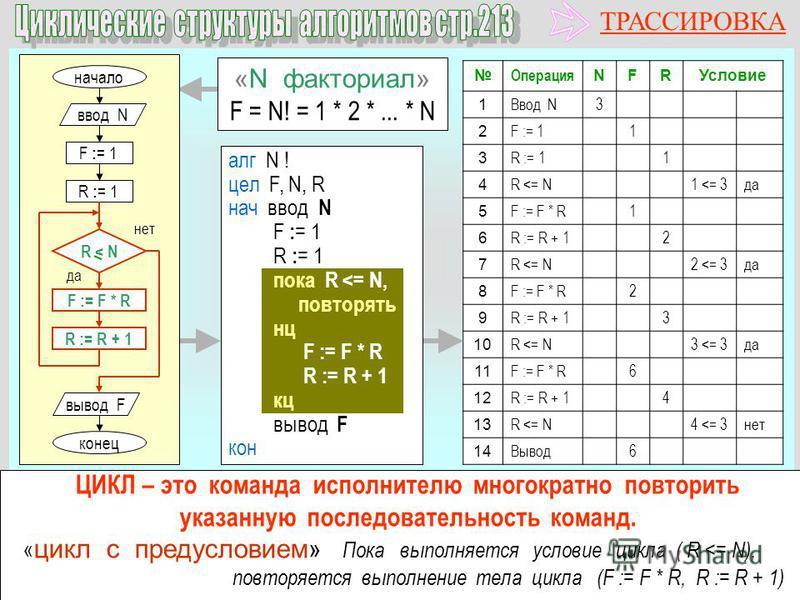 Операция NFRУсловие 1 Ввод N3 2 F := 11 3 R := 11 4 R <= N1 <= 3 да 5 F := F * R1 6 R := R + 12 7 R <= N2 <= 3 да 8 F := F * R2 9 R := R + 13 10 R <= N3 <= 3 да 11 F := F * R6 12 R := R + 14 13 R <= N4 <= 3 нет 14 Вывод 6 «N факториал» F = N! = 1 * 2