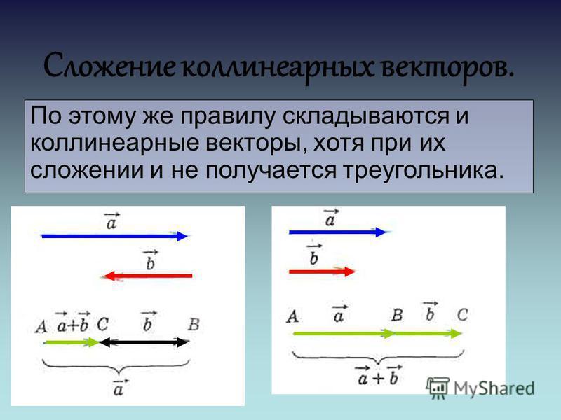 Сложение коллинеарныейх векторов. По этому же правилу складываются и коллинеарныейе векторы, хотя при их сложении и не получается треугольника.