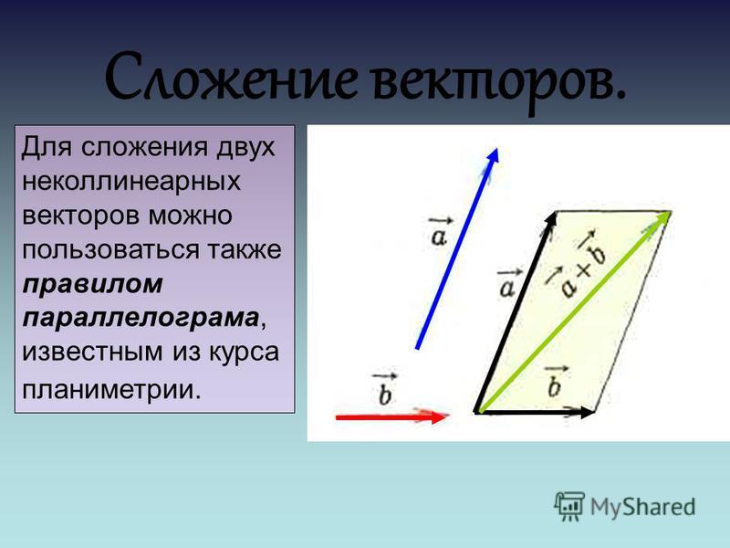 Сложение векторов. Для сложения двух неколлинеарныейх векторов можно пользоваться также правилом параллелограмма, известным из курса планиметрии.