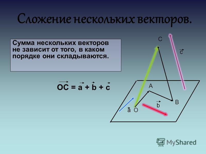 Сложение нескольких векторов. Сумма нескольких векторов не зависит от того, в каком порядке они складываются. ОС = a + b + c а b с О В А С