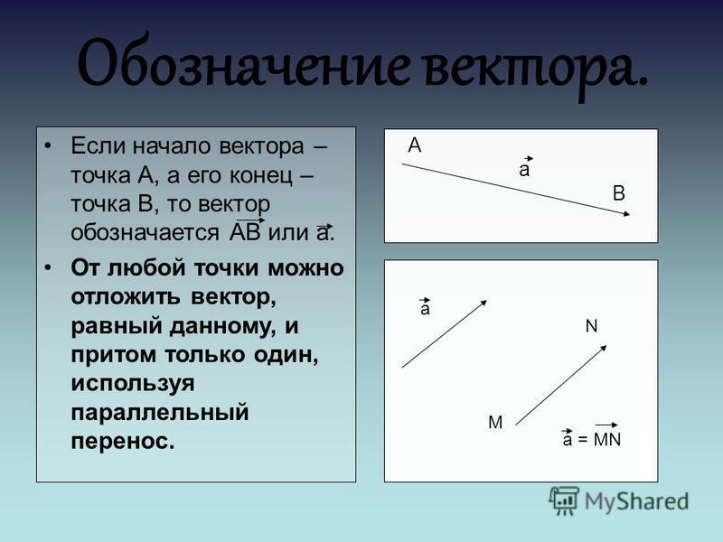 Если начало вектора – точка А, а его конец – точка В, то вектор обозначается АВ или а. От любой точки можно отложить вектор, равный данному, и притом только один, используя параллельный перенос. Обозначение вектора. А а В а М N а = MN