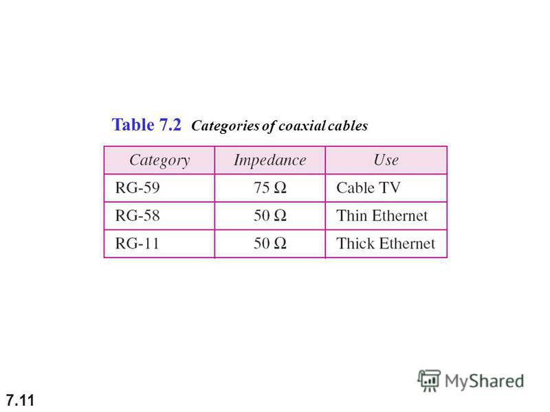 7.11 Table 7.2 Categories of coaxial cables