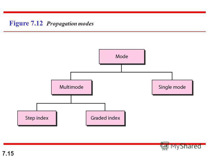7.15 Figure 7.12 Propagation modes