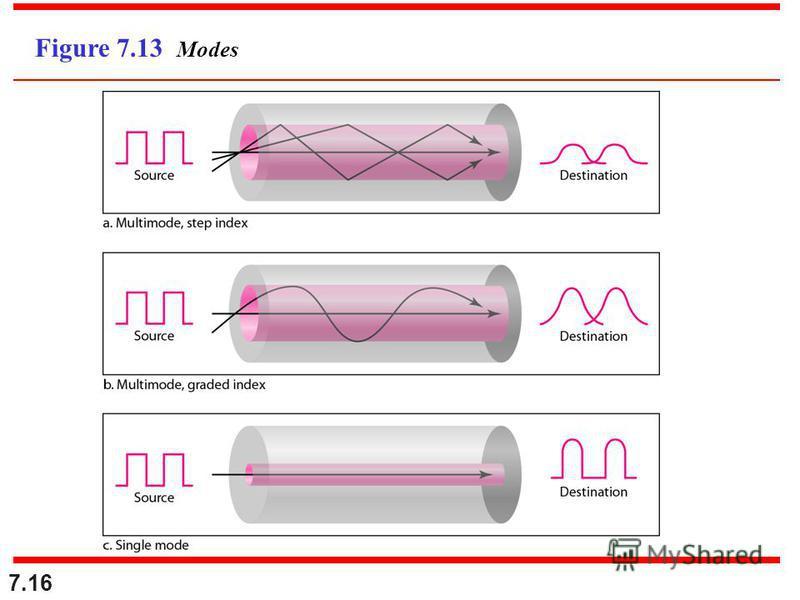 7.16 Figure 7.13 Modes