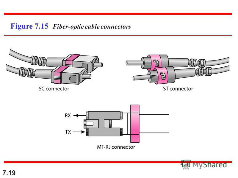 7.19 Figure 7.15 Fiber-optic cable connectors