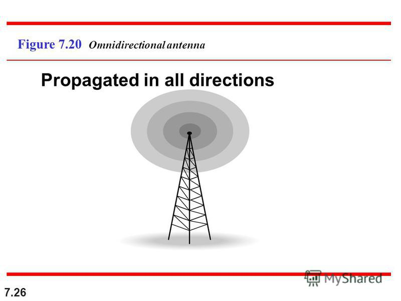 7.26 Figure 7.20 Omnidirectional antenna Propagated in all directions