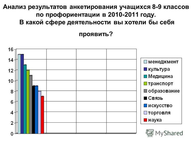 Анализ результатов анкетирования учащихся 8-9 классов по профориентации в 2010-2011 году. В какой сфере деятельности вы хотели бы себя проявить?