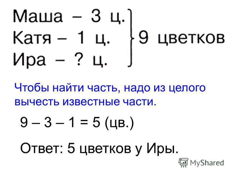 Чтобы найти часть, надо из целого вычесть известные части. 9 – 3 – 1 = 5 (цв.) Ответ: 5 цветков у Иры.