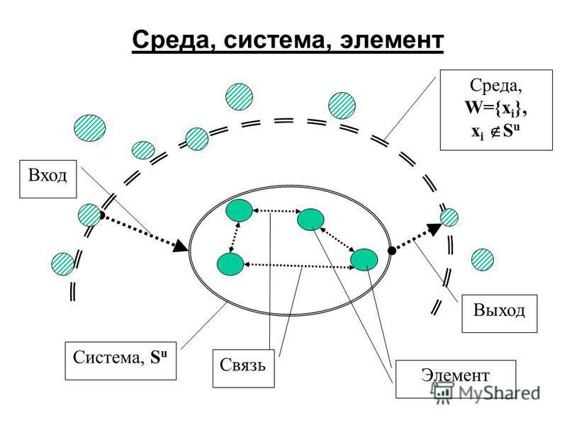 Среда, система, элемент Среда, W={x i }, x i S u Система, S u Вход Выход Элемент Связь