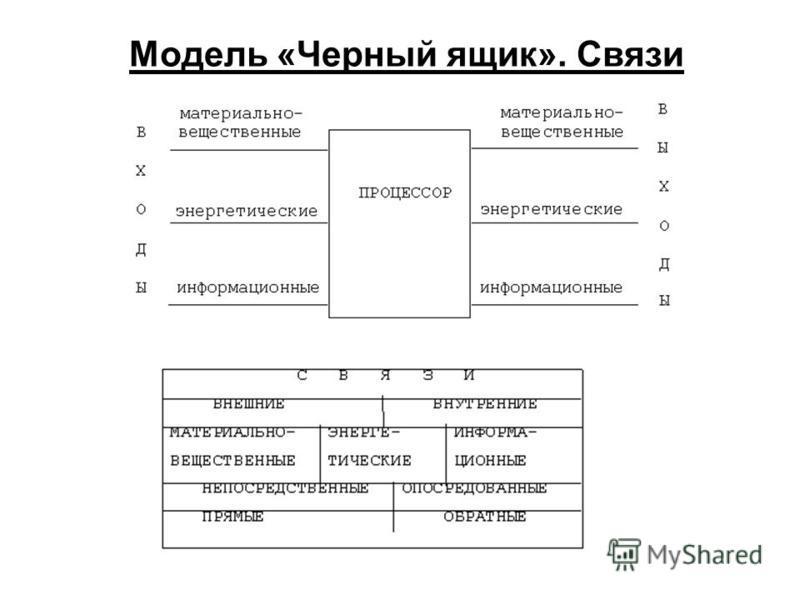 Модель «Черный ящик». Связи