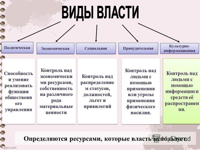 Определяются ресурсами, которые власть использует.