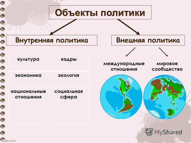 7 Внутренняя политика Внешняя политика международные отношения мировое сообщество культура кадры экономика экология национальные отношения социальная сфера Объекты политики