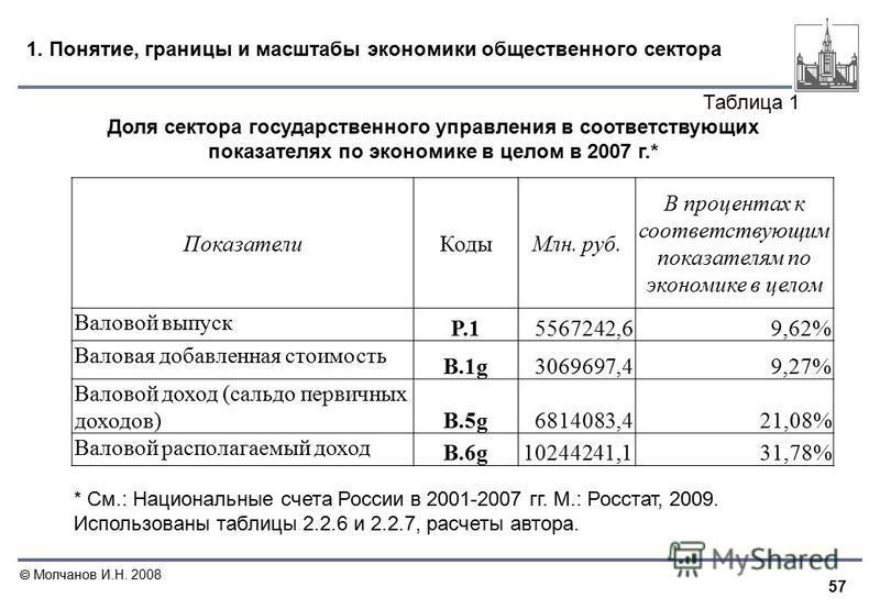 57 Молчанов И.Н. 2008 1. Понятие, границы и масштабы экономики общественного сектора Показатели КодыМлн. руб. В процентах к соответствующим показателям по экономике в целом Валовой выпуск P.15567242,69,62% Валовая добавленная стоимость B.1g3069697,49