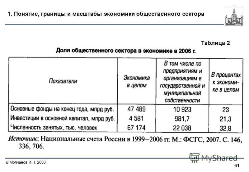 61 Молчанов И.Н. 2008 1. Понятие, границы и масштабы экономики общественного сектора Таблица 2