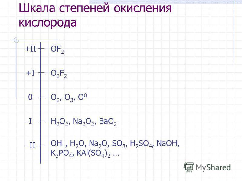 Шкала степеней окислыения кислорода OF 2 O2F2O2F2 O 2, O 3, O 0 H 2 O 2, Na 2 O 2, BaO 2 +II +I+I 0 I II OH, H 2 O, Na 2 O, SO 3, H 2 SO 4, NaOH, K 3 PO 4, KAl(SO 4 ) 2 …