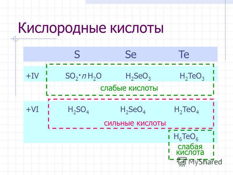 Кислородные кислоты S Se Te +IV SO 2 ·n H 2 O H 2 SeO 3 H 2 TeO 3 +VI H 2 SO 4 H 2 SeO 4 H 2 TeO 4 H 6 TeO 6 слабые кислоты сильные кислоты слабая кислота