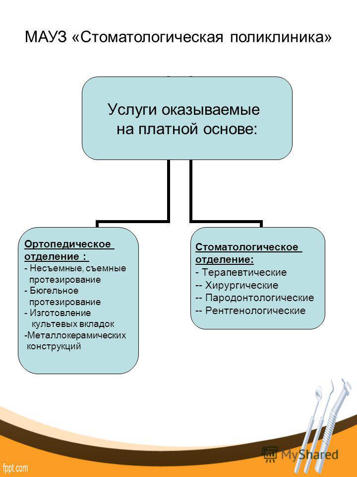 Услуги оказываемые на платной основе: Ортопедическое отделение : Несъемные, съемные протезирование Бюгельное протезирование Изготовление культевых вкладок Металлокерамических конструкций Стоматологическое отделение: - Терапевтические - Хирургические