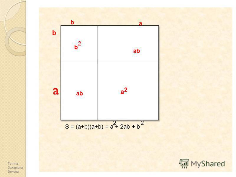 a b b 2 a ab b 2 a S= (a+b)(a+b) = a + 2ab + b 22 Тетяна Захарівна Бикова