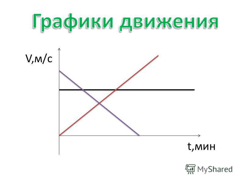 V,м/с
