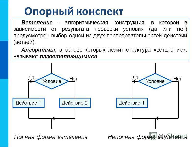 Опорный конспект Ветвление - алгоритмическая конструкция, в которой в зависимости от результата проверки условия (да или нет) предусмотрен выбор одной из двух последовательностей действий (ветвей). Алгоритмы, в основе которых лежит структура «ветвлен