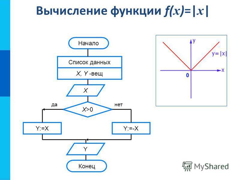 Вычисление функции f( x )=| x | Начало Список данных X, Y -вещ Х Х>0Х>0 Y:=XY:=-X Y Конец да-нет