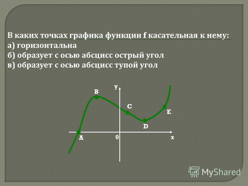 A B C D E x y 0 В каких точках графика функции f касательная к нему: а) горизонтальна б) образует с осью абсцисс острый угол в) образует с осью абсцисс тупой угол
