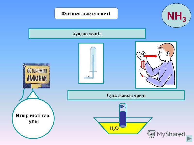 17 Физикалық қасиеті Өткір иісті газ, улы Ауадан жеңіл Суда жақсы ериді H2OH2O NH 3