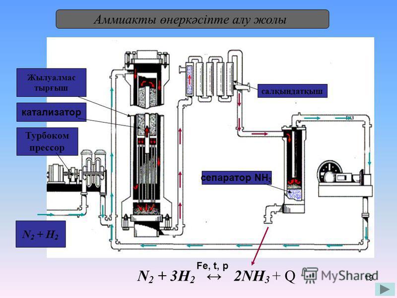 19 Аммиакты өнеркәсіпте алу жолы N 2 + 3H 2 2NH 3 + Q Fe, t, p N 2 + H 2 Турбоком прессор катализатор Жылуалмас тырғыш салқындатқыш сепаратор NH 3