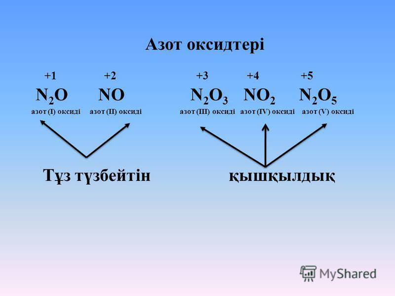 Азот оксидтері +1 +2 +3 +4 +5 N 2 O NO N 2 O 3 NO 2 N 2 O 5 азот (І) оксиді азот (ІІ) оксиді азот (ІІІ) оксиді азот (ІV) оксиді азот (V) оксиді Тұз түзбейтін қышқылдық